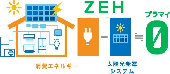 イメージ:ZEH(ゼロ・エネルギー・ハウス)