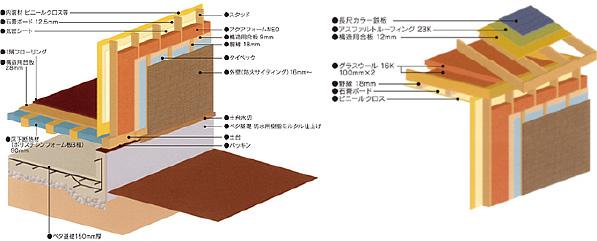 イメージ:2×4工法