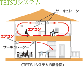 TETSUシステム