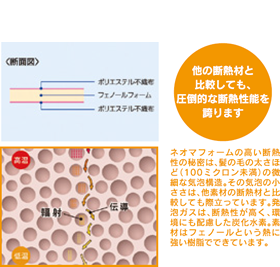 内外ダブル断熱(アクアフォームNEO + ネオマフォーム)